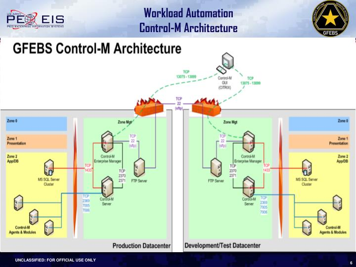 Ppt general fund enterprise business system gfebs for Control m architecture