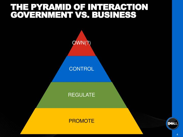 The pyramid of interaction