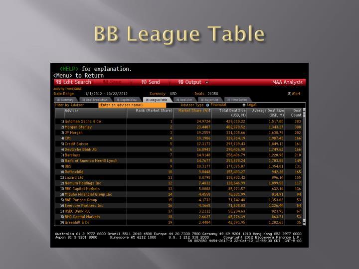 BB League Table