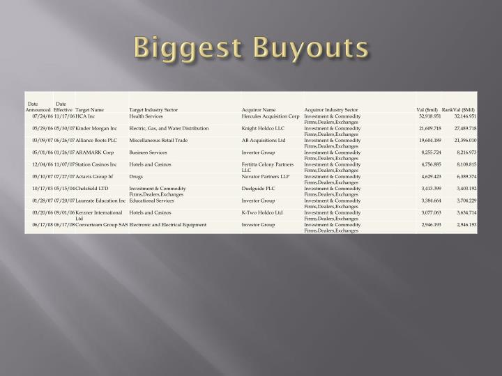 Biggest Buyouts