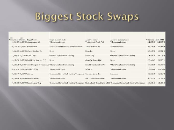 Biggest Stock Swaps