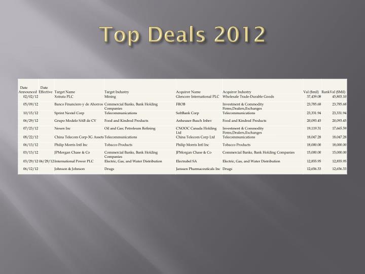 Top Deals 2012