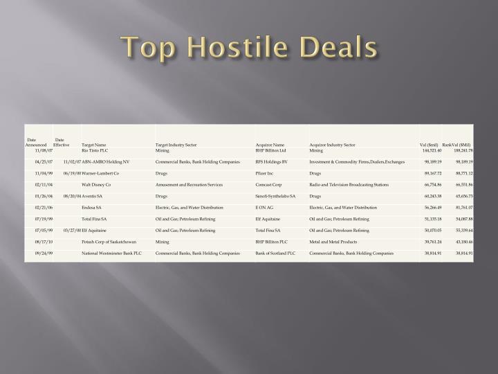 Top Hostile Deals