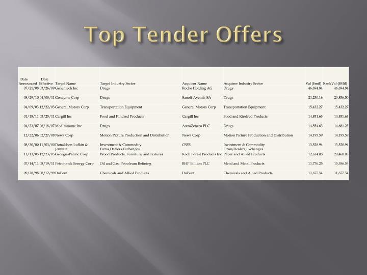 Top Tender Offers