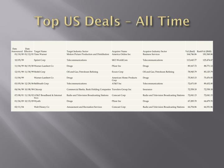 Top US Deals – All Time