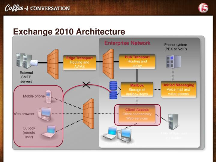 Exchange 2010 Architecture