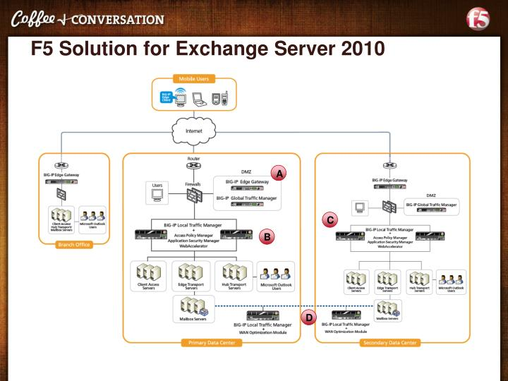 F5 Solution for Exchange Server 2010