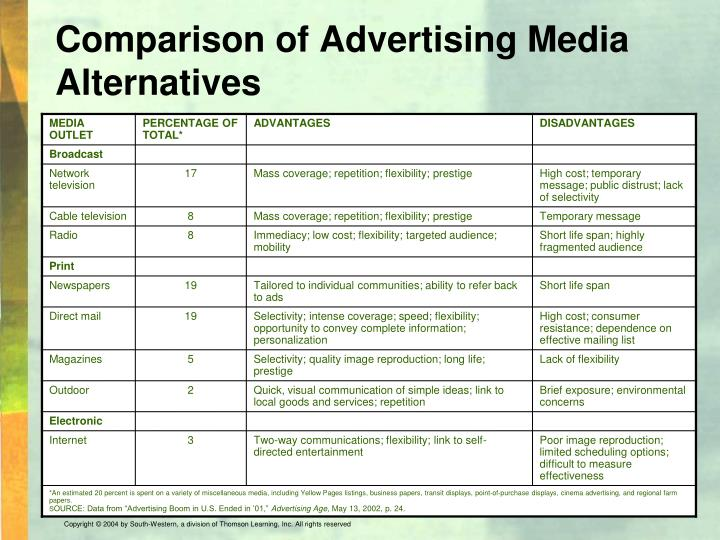 Comparison of Advertising Media Alternatives