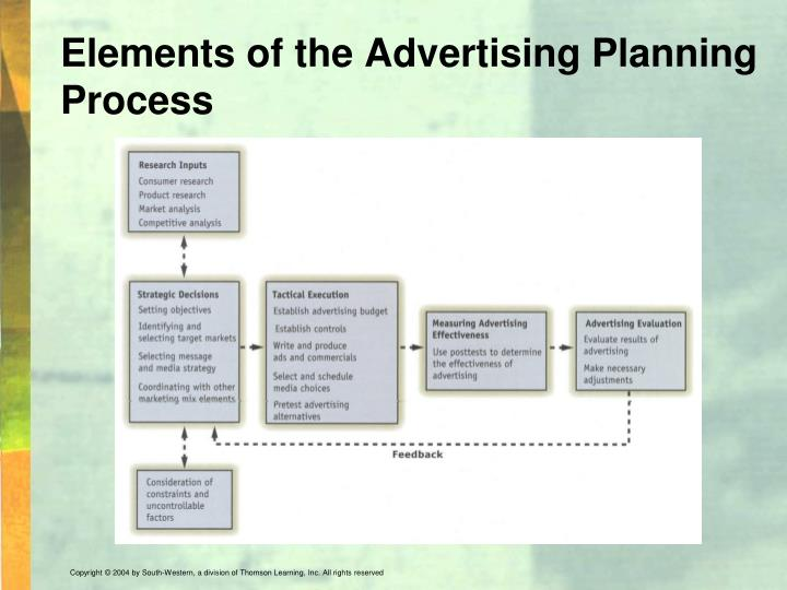Elements of the Advertising Planning Process