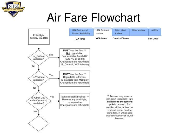 Air Fare Flowchart
