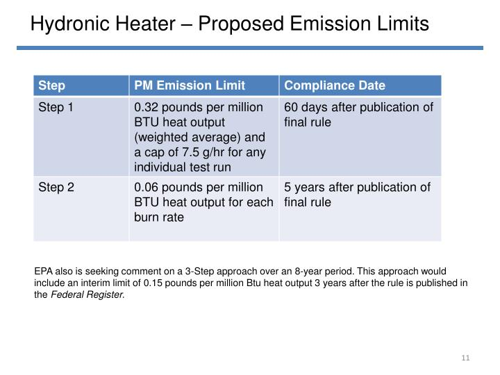 Hydronic Heater – Proposed Emission Limits