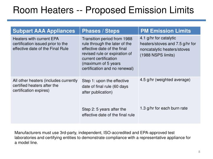 Room Heaters -- Proposed Emission Limits