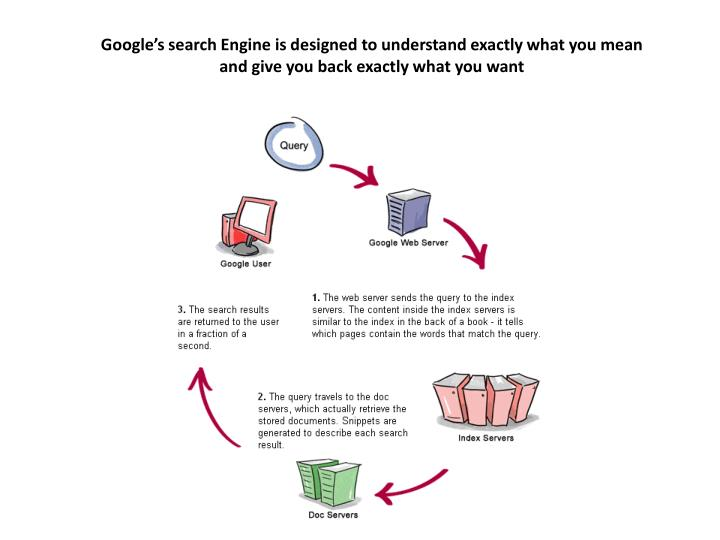 Google's search Engine is designed to understand exactly what you mean