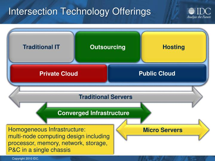 Intersection Technology Offerings