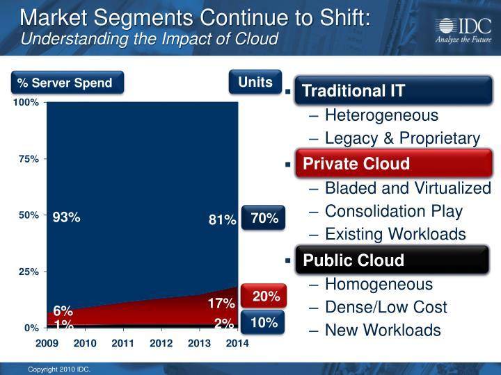 Market Segments Continue to Shift:
