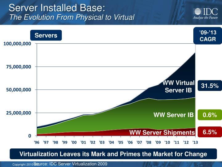 Server Installed Base: