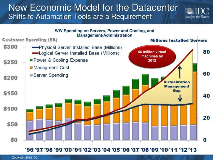 New Economic Model for the Datacenter
