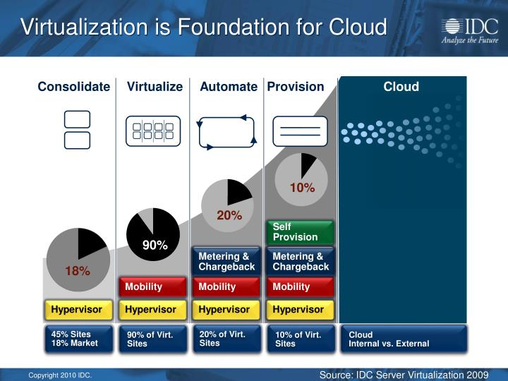 Virtualization is Foundation for Cloud
