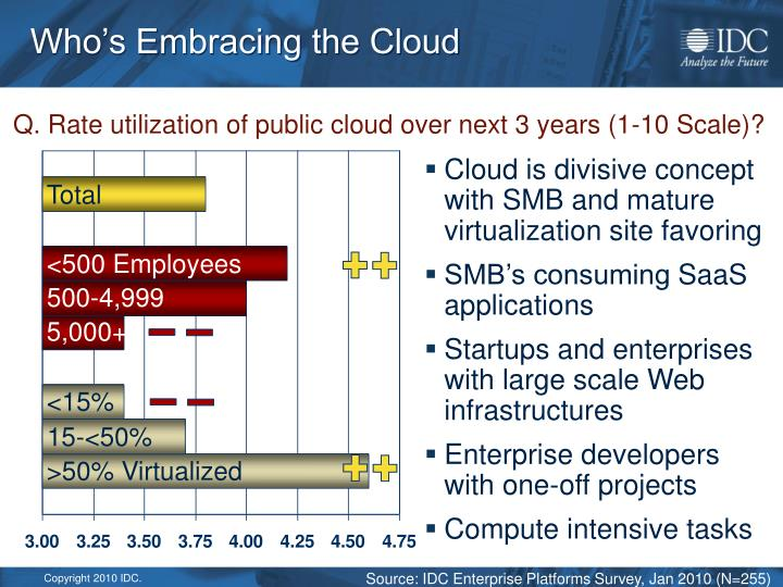 Who's Embracing the Cloud