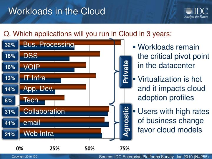Workloads in the Cloud