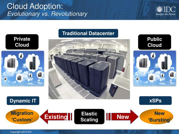 Cloud Adoption:
