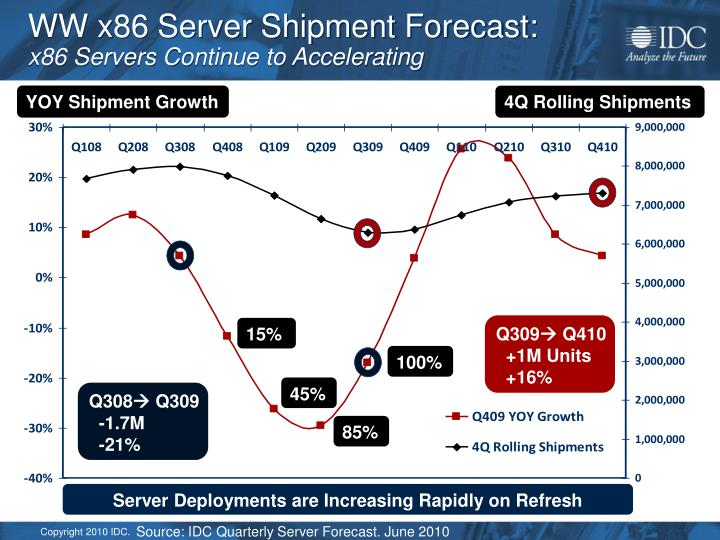 WW x86 Server Shipment Forecast: