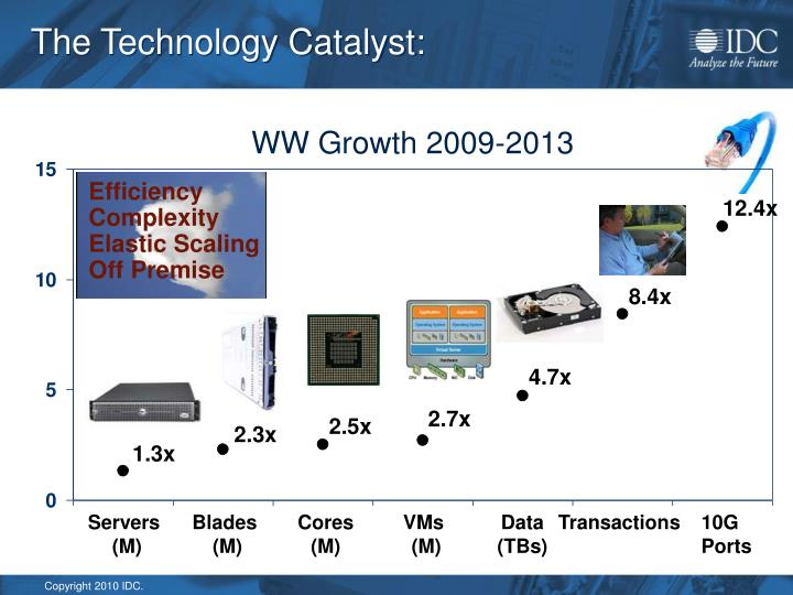 The Technology Catalyst: