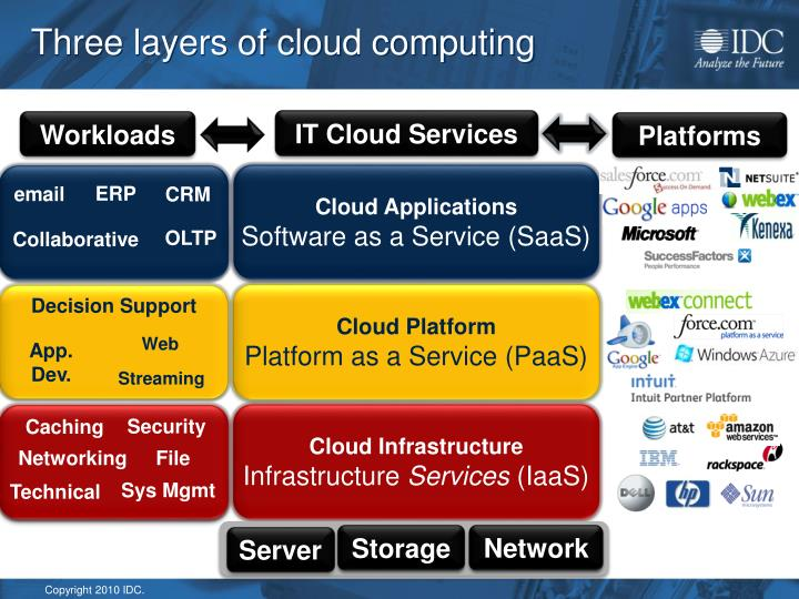 Three layers of cloud computing