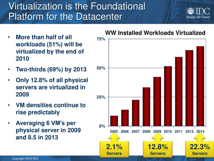 Virtualization is the Foundational Platform for the Datacenter