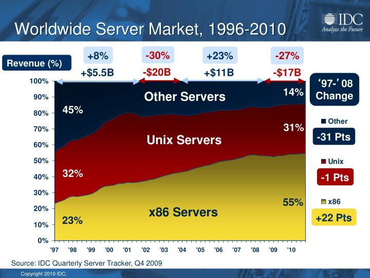Worldwide Server Market, 1996-2010
