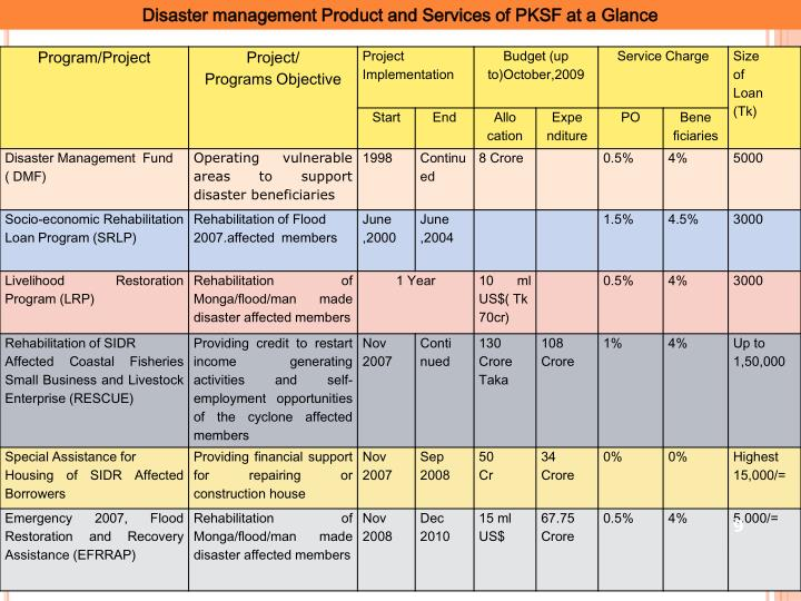 Disaster management Product and Services of PKSF at a Glance