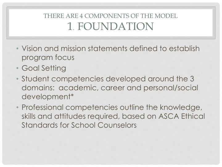 There are 4 components of the Model