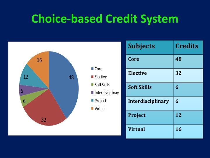 Choice-based Credit System
