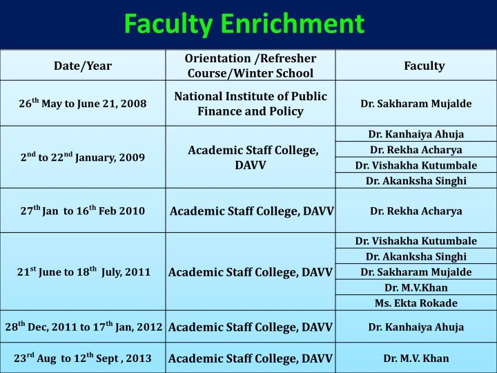 Faculty Enrichment