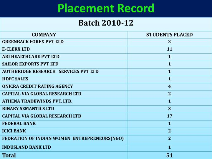 Placement Record