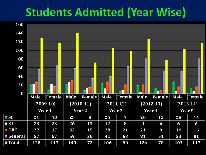 Students Admitted (Year Wise)