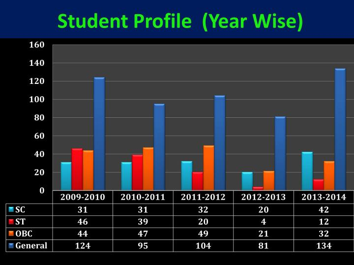 Student Profile  (Year Wise)