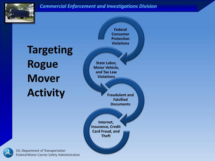 Targeting Rogue Mover Activity