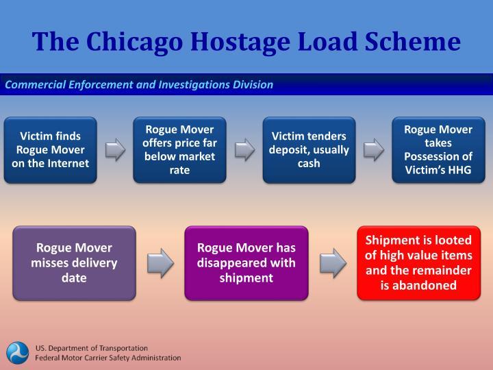 The Chicago Hostage Load Scheme