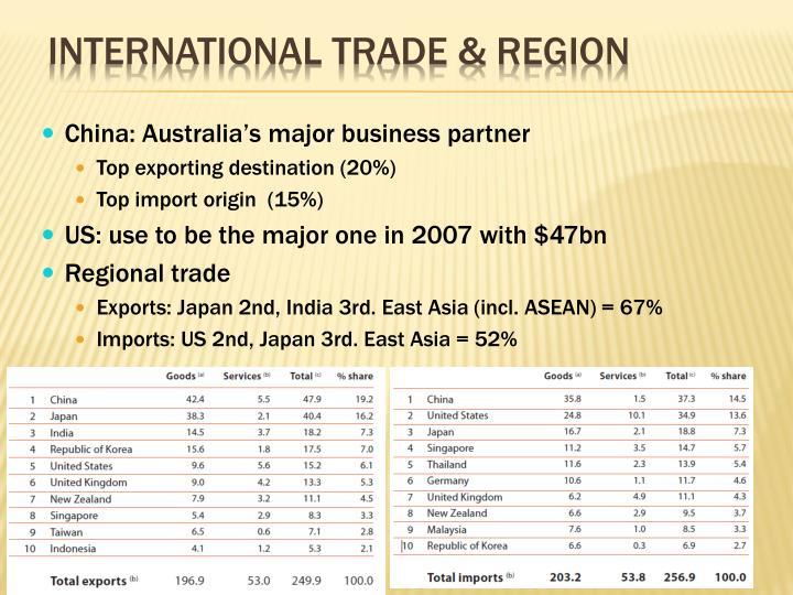 International Trade & Region