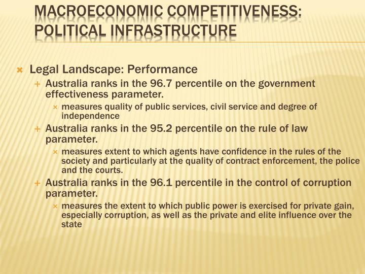 Legal Landscape: Performance