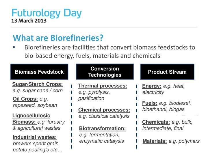 What are biorefineries