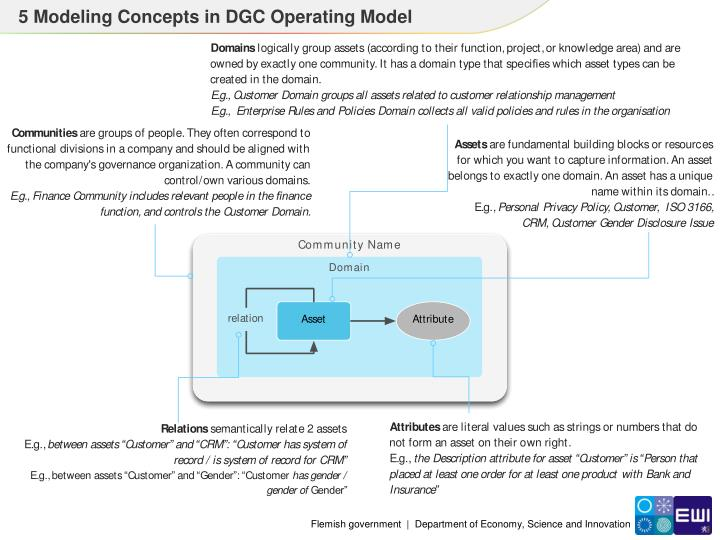 5 Modeling Concepts in DGC Operating Model