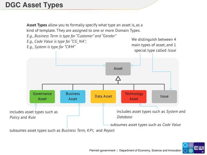 DGC Asset Types