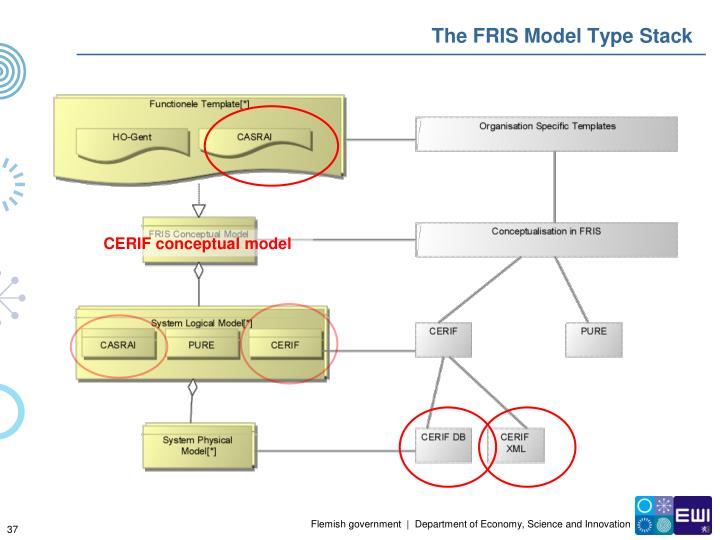 The FRIS Model Type Stack