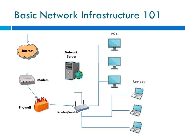 Basic Network Infrastructure 101