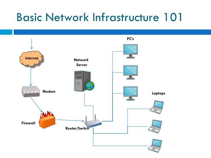 Basic Network Infrastructure 101