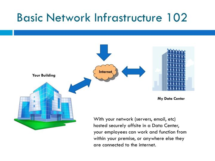 Basic Network Infrastructure