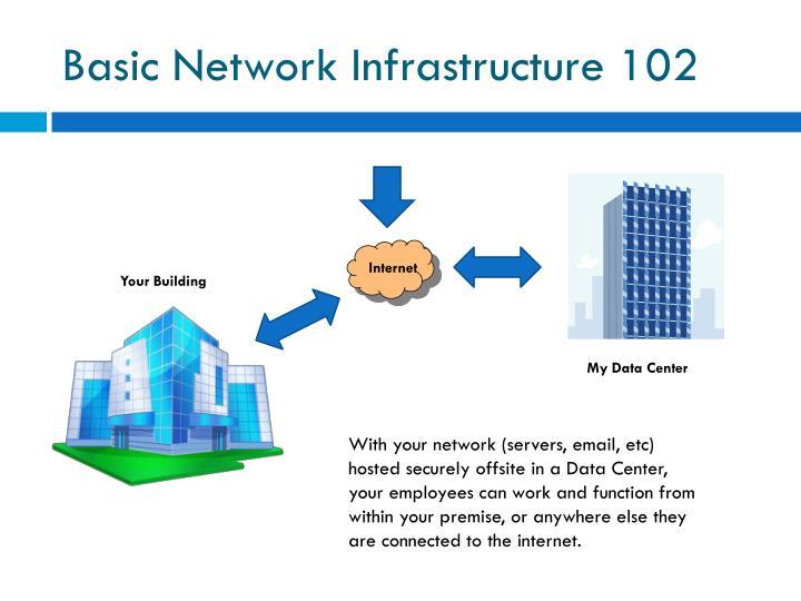 Basic Network Infrastructure