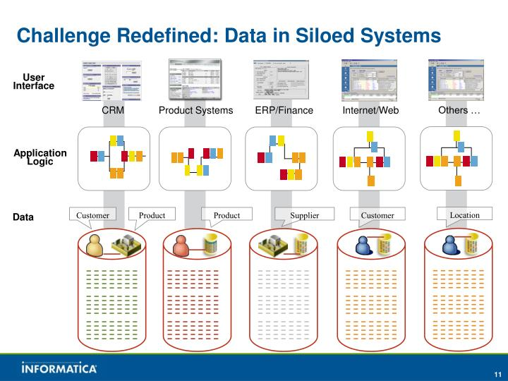 Challenge Redefined: Data in Siloed Systems